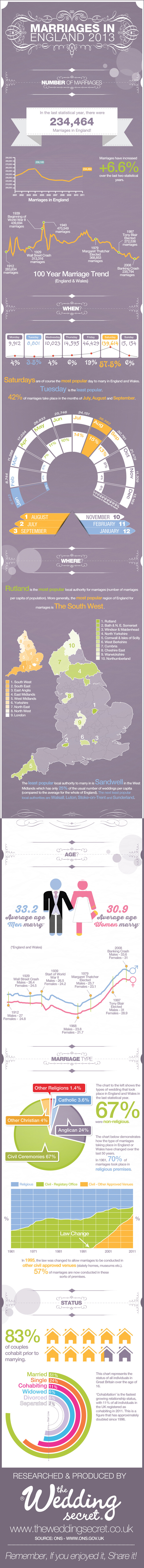 Weddings in England 2013 Infographic - The Wedding Secret