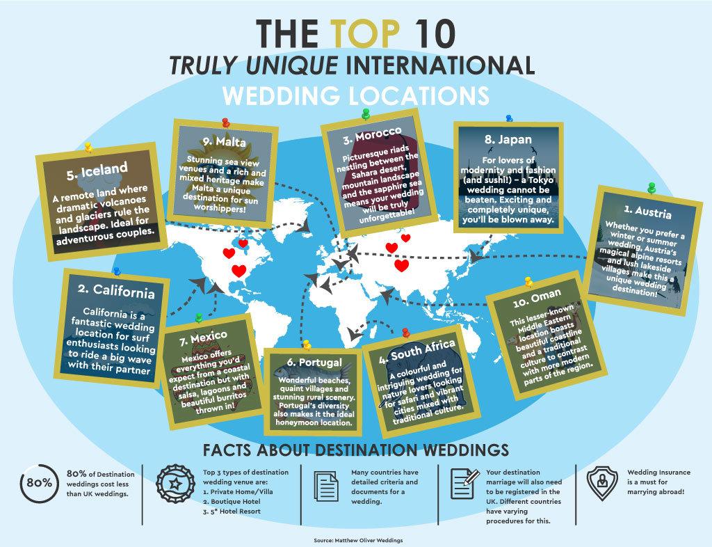 Infographic Top 10 Unique International Wedding Destinations