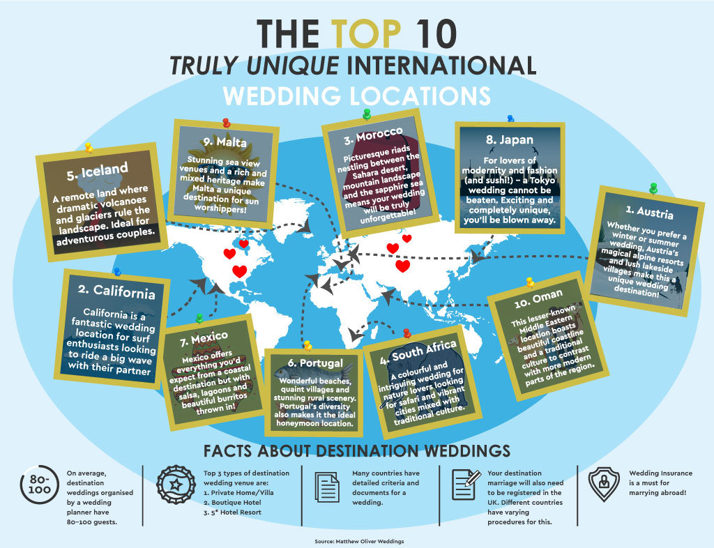Top 10 Destination Wedding Infographic